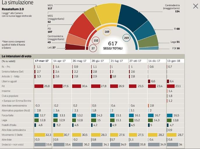 Cosa accadebbre se si votasse oggi centrodestra e m5s for Composizione parlamento italiano